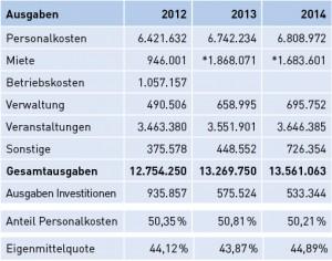 Ausgaben der Stadtteilkulturzentren 2012 bis 2014 / * Ab 2013 inklusive Betriebskosten