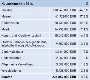Kulturhaushalt der Stadt Hamburg 2014